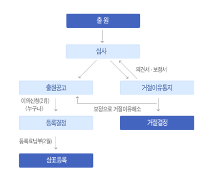 http://www.pppatent.com/img/kor_sub_02_03_1.gif